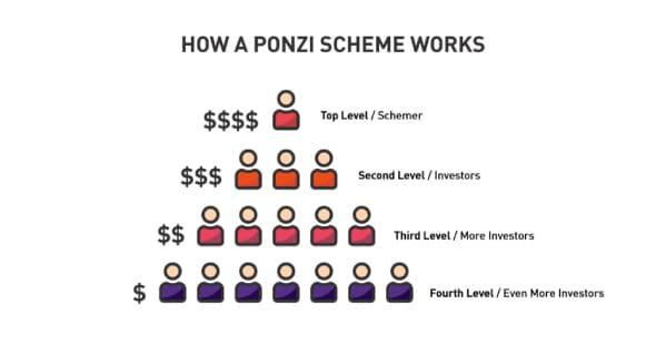 schema ponzi truffe online